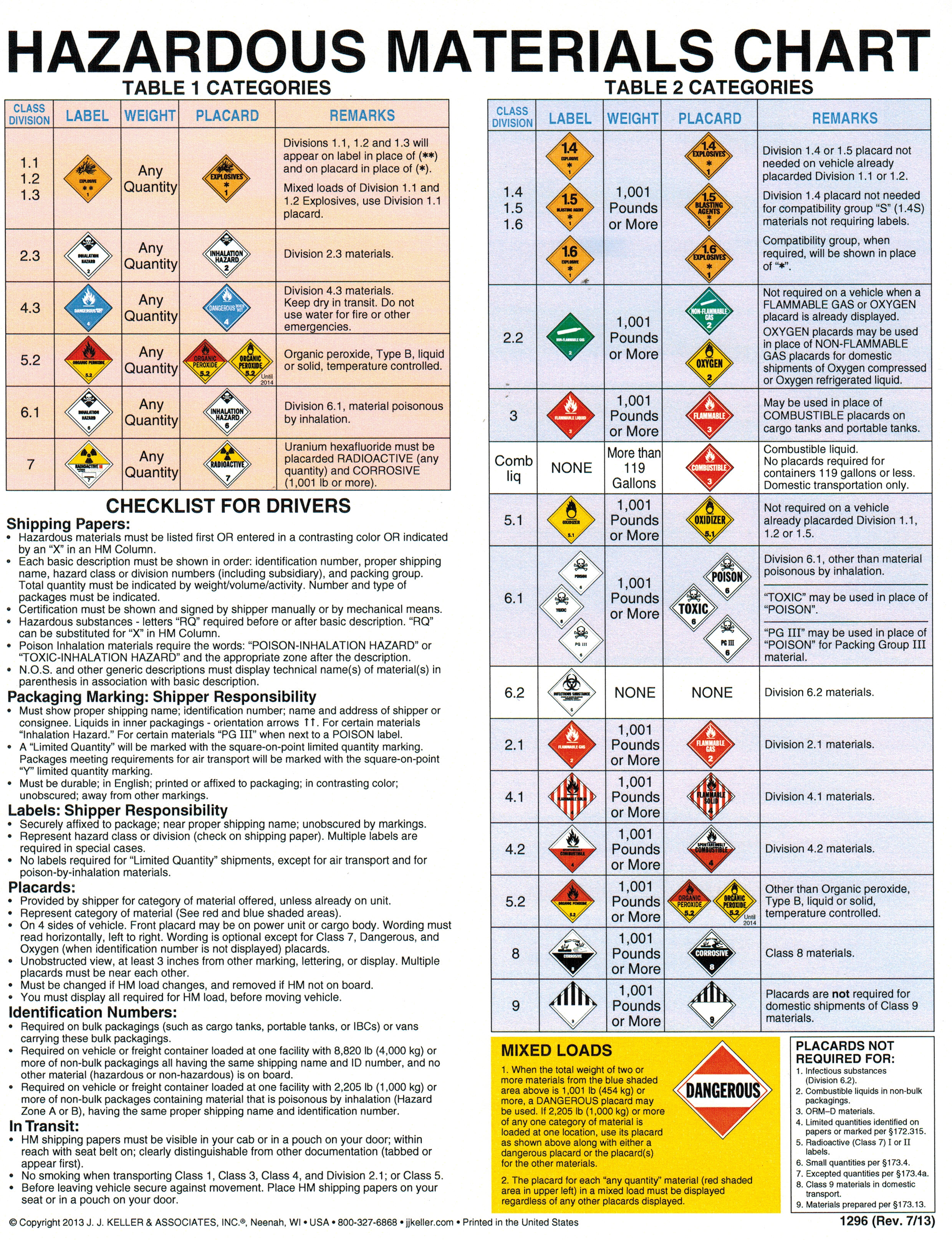 SST Safety Courses - HazMat C