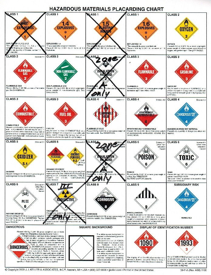 Hazmat Placards Chart Dolapgnetband